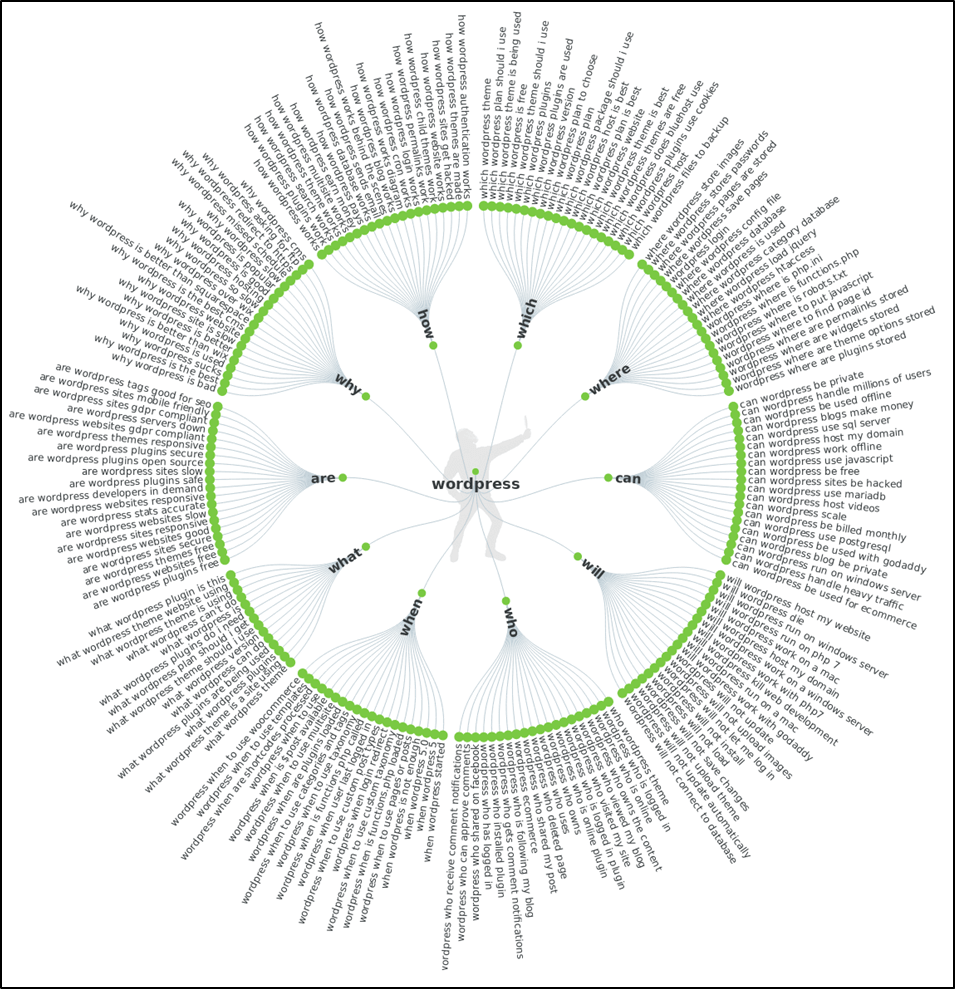 Research Keywords Using Answer the Public