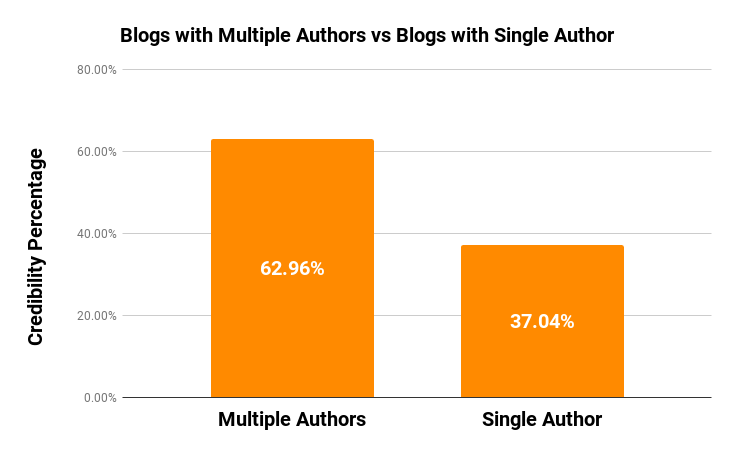 #2 - Blogs with Multiple Authors vs Blogs with Single Author
