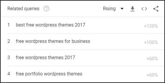 Google Trends Search for Free WordPress Themes Related Queries