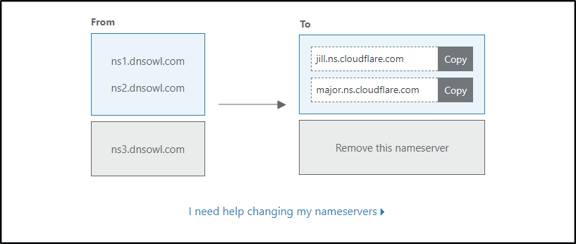 update the cloudflare nameservers at your domain registrar